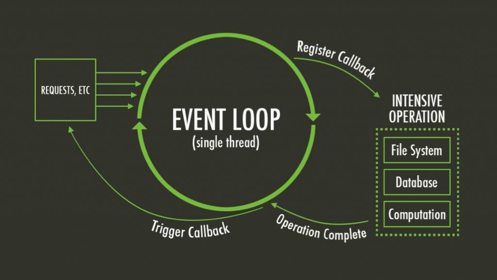 event loop will advance your programming skills