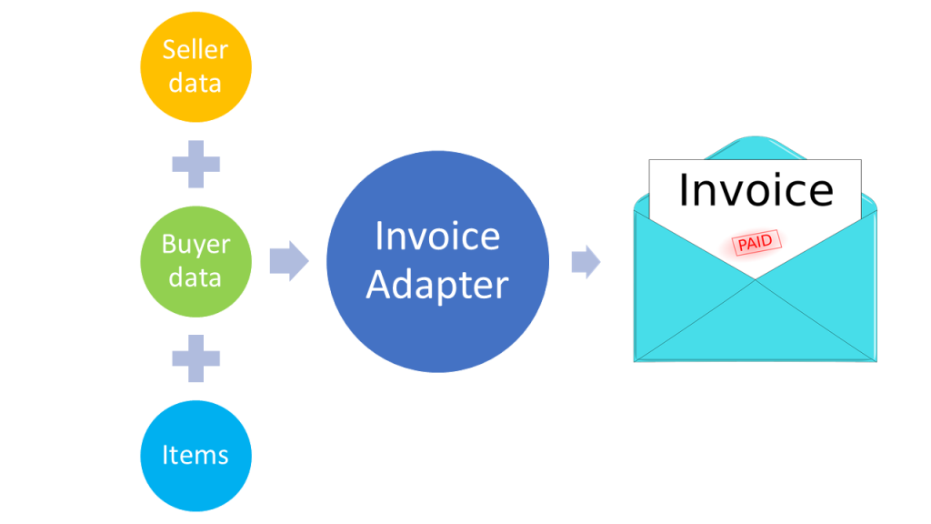 adapter design pattern example for generating invoices