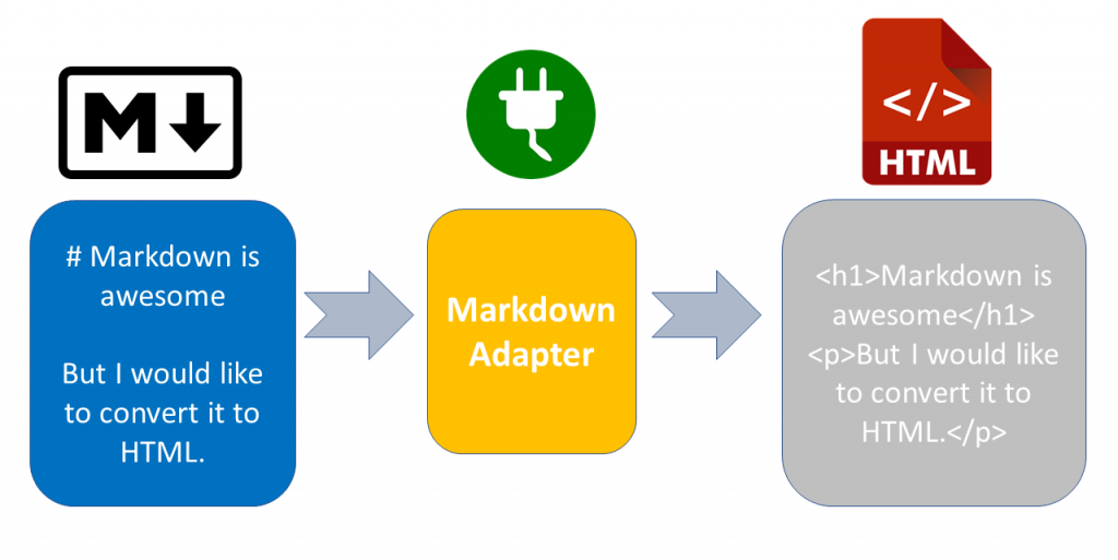adapter design pattern for converting markdown to html
