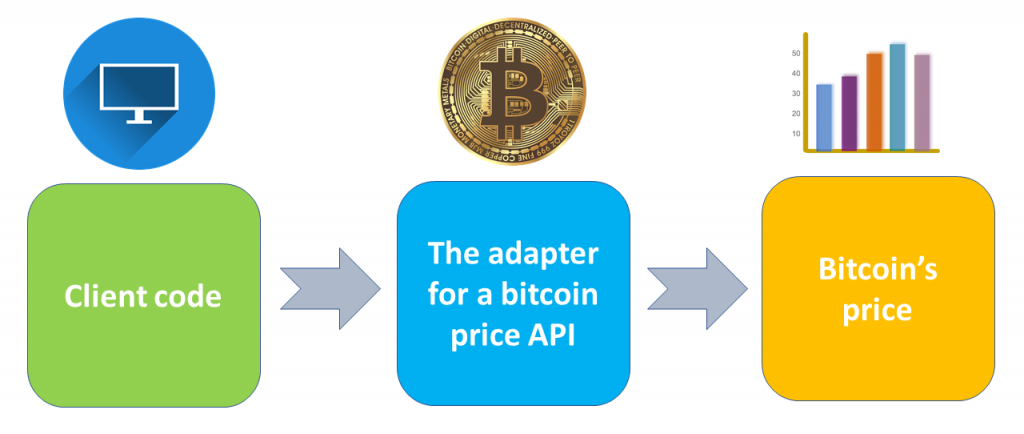 adapter pattern for bitcoin price api