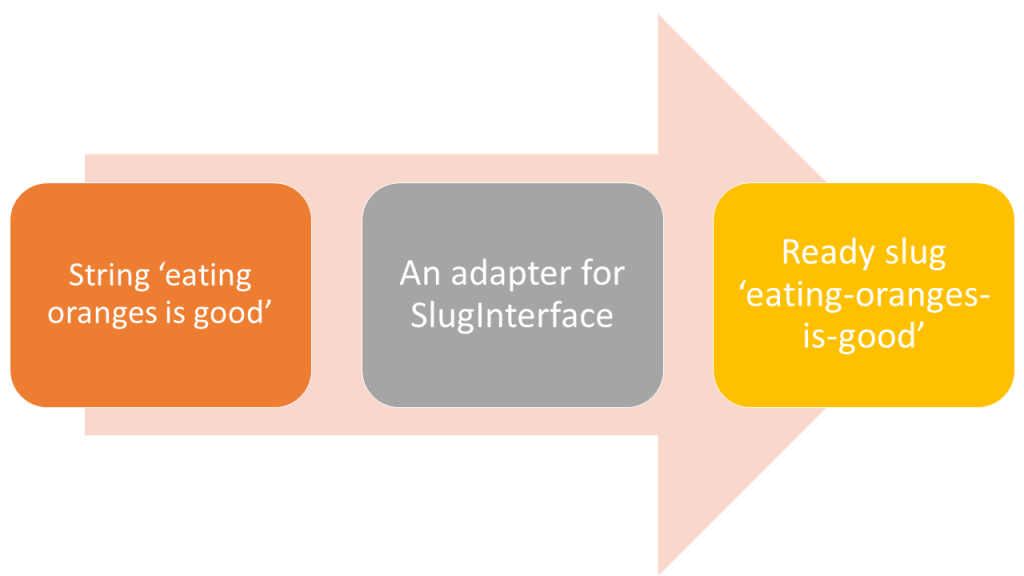 how an adapter pattern works for generating slugs