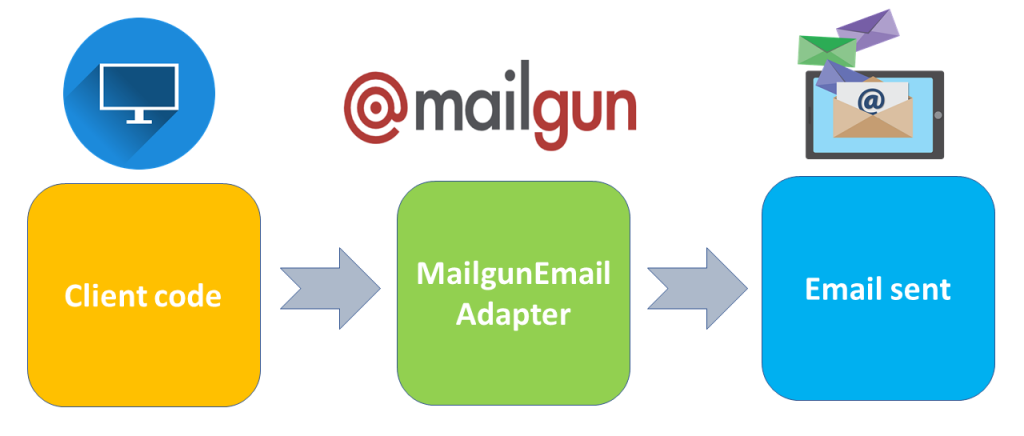 mailgun and adapter pattern for sending emails