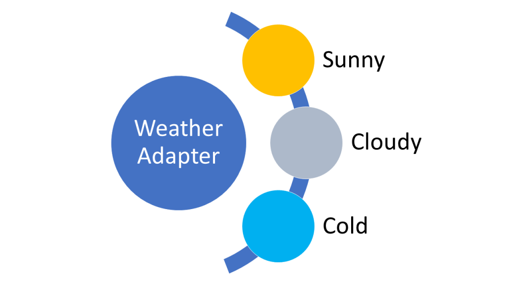 weather api and adapter pattern example